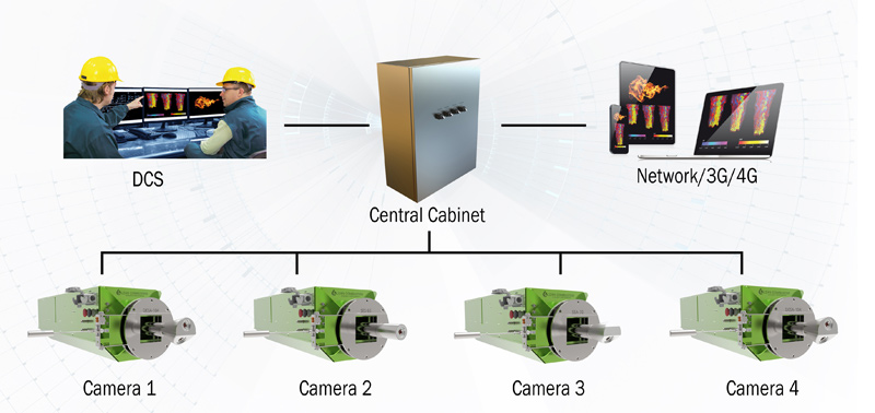 Furnace Monitoring Camera System